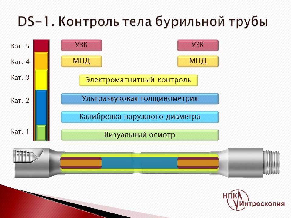 Контроль тела бурильной трубы